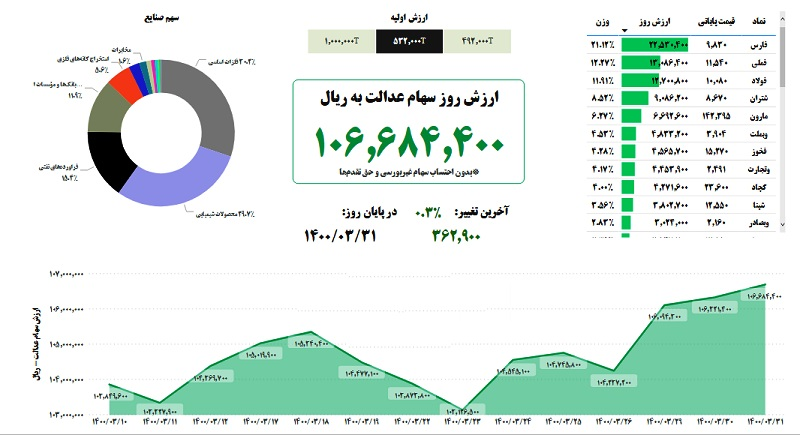 ارزش سهام عدالت امروز دوشنبه ۳۱ خرداد ۱۴۰۰