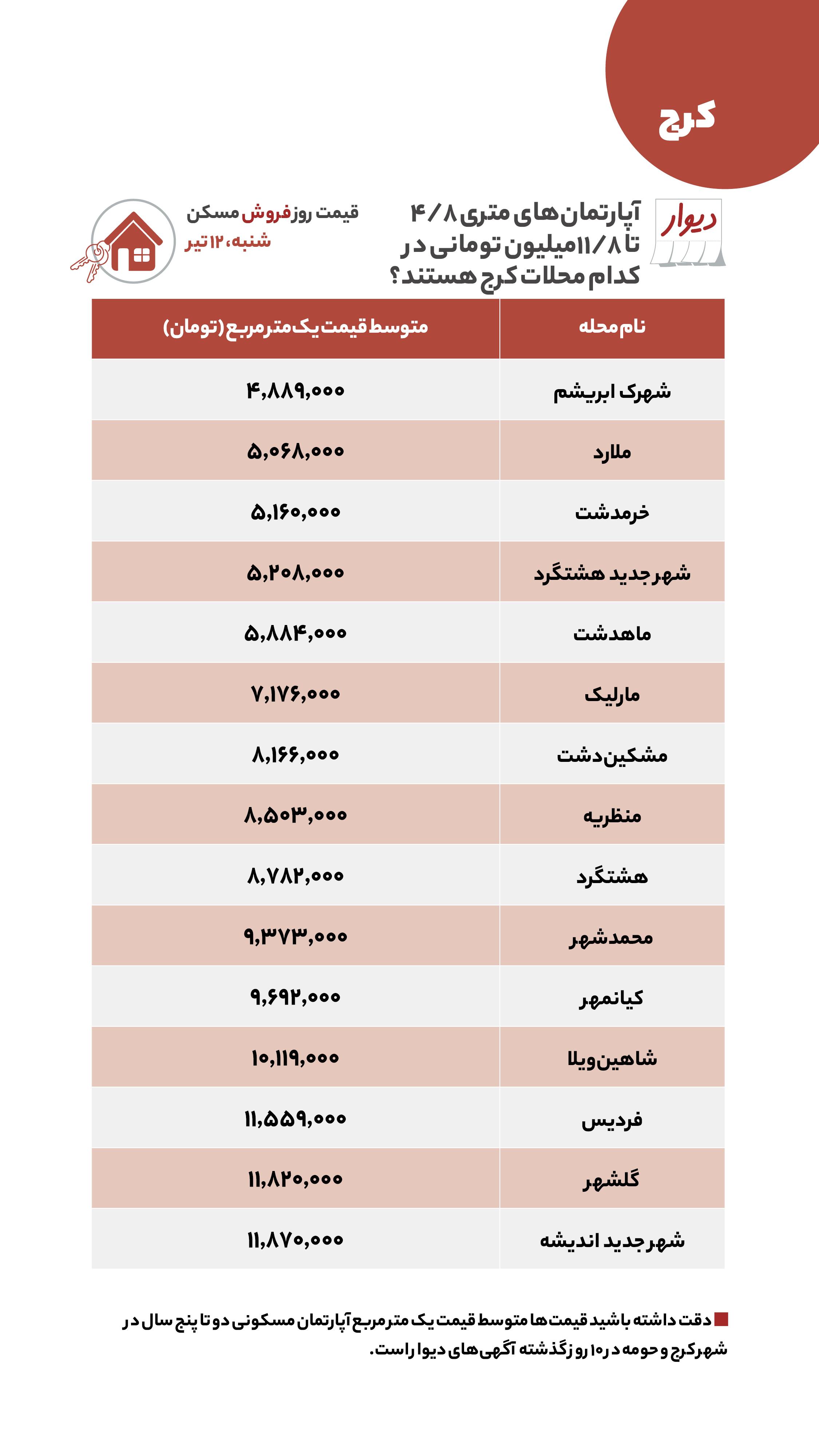 اختلاف یک میلیارد و ۲۰۰ میلیون تومانی قیمت مسکن بین جنوب و اطراف تهران