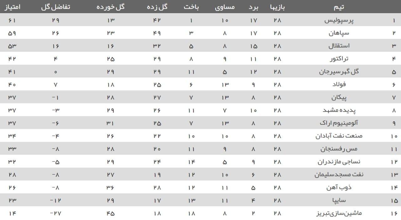 جدول لیگ برتر در پایان هفته 28/ بهبود تفاضل گل پرسپولیس صدرنشین + برنامه بازیهای هفته آینده