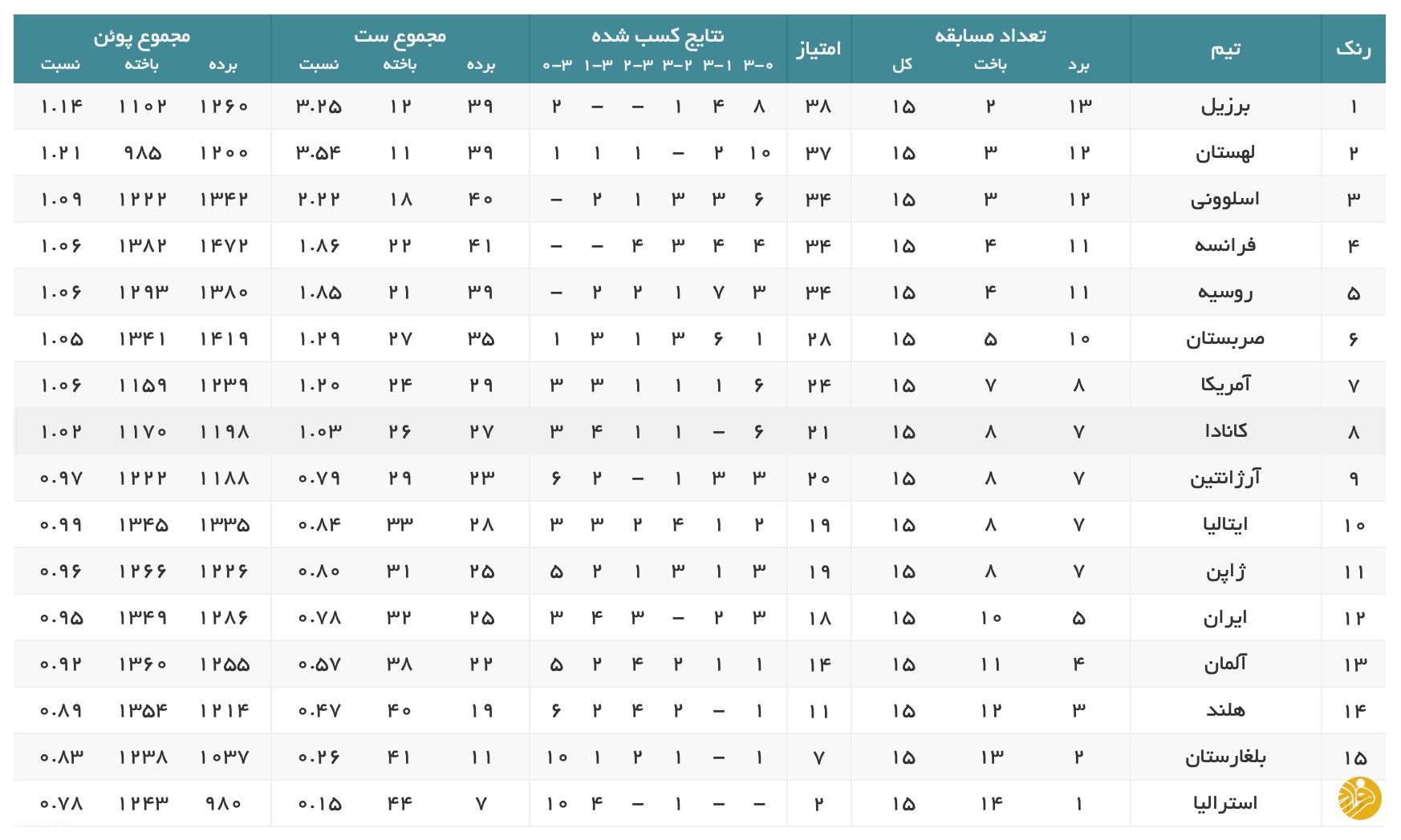 جایگاه عجیب تیم ملی والیبال ایران در لیگ ملتها