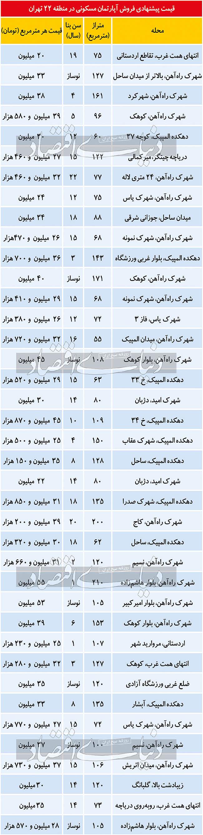 قیمت مسکن در محدوده دریاچه چیتگر