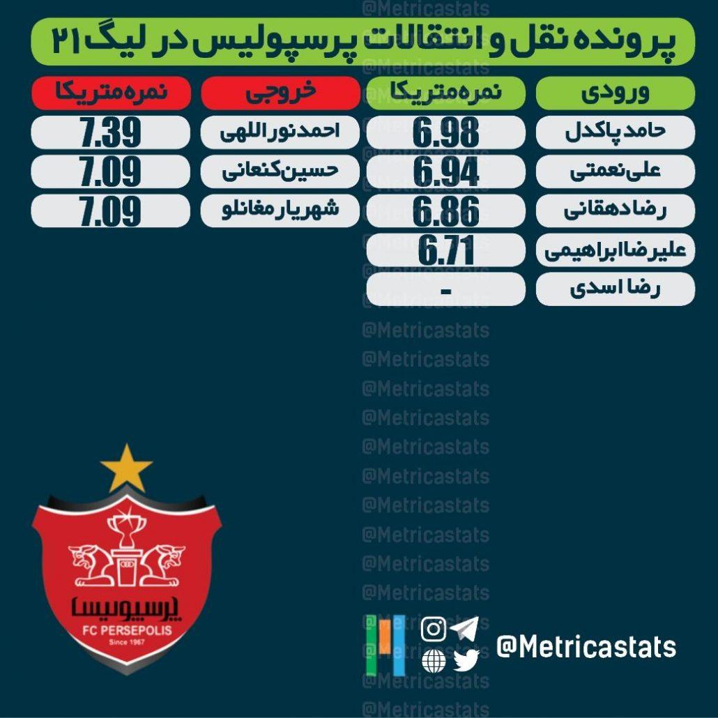 مقایسه بازیکنان ورودی و خروجی پرسپولیس، استقلال و سپاهان