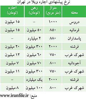 گرانترین زمین در تهران