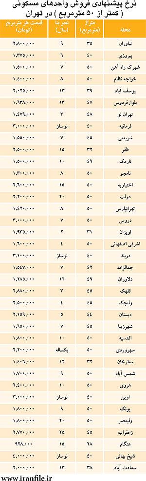 جدول/ قیمت خانه در نیمه شمالی تهران.