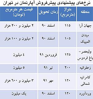 قیمت زمین زعفرانیه تهران