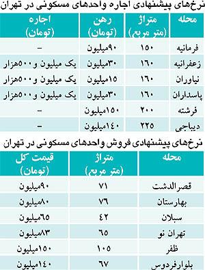قیمت اجاره مسکن در زعفرانیه