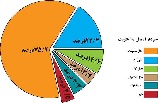 سرعت اینترنت استان های ایران